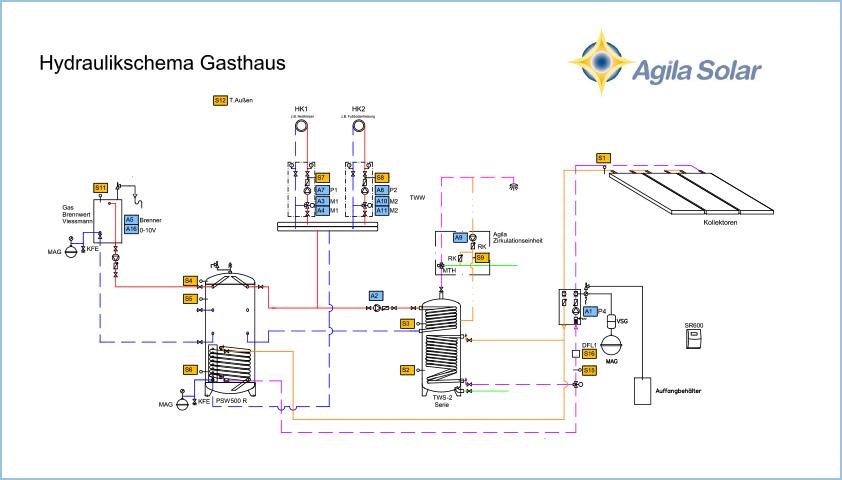 Agila Solar: Maßgeschneiderte Anlagen