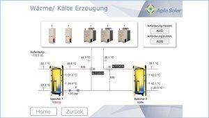 Agila-Solar: Anlagenvisualisierung